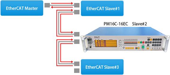 PM16C-16EC2